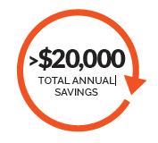 savings circle test